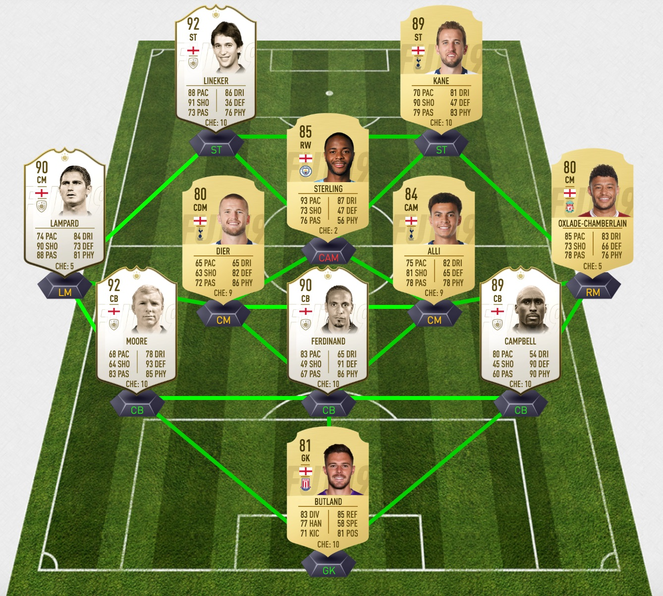 North England vs South England: Who Would Make the Cut in FIFA 19